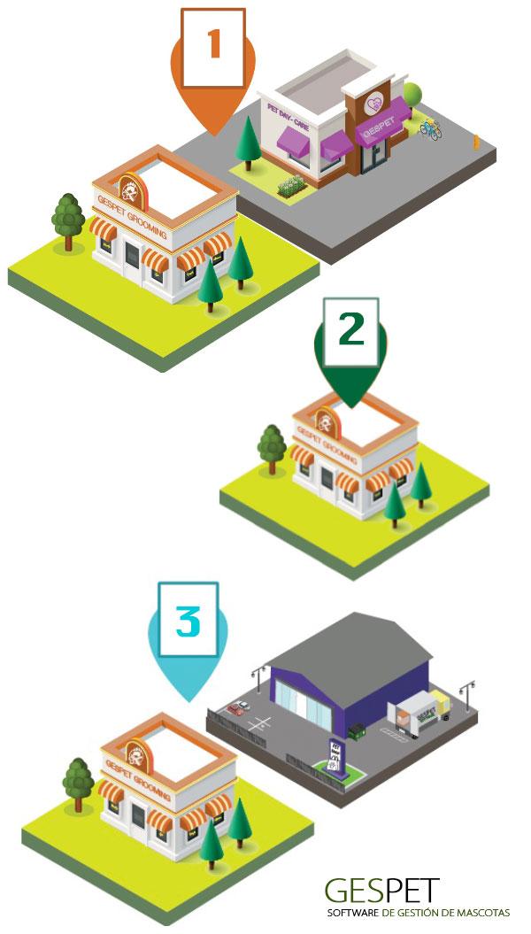 negocios de mascotas con multiples centros