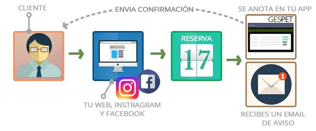 hotel reserva online